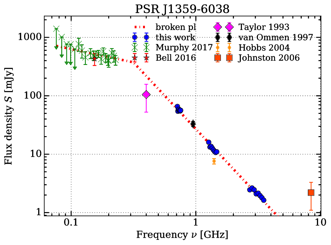 Radio spectrum of PSR J1359-6038, including the best-fitting spectral model.