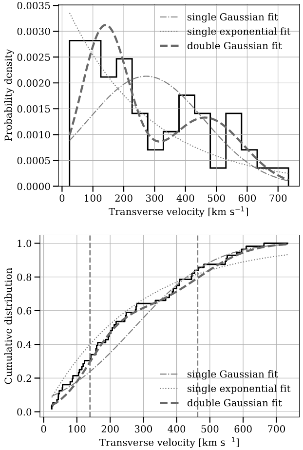 Differential and cumulative distribution of the transverse pulsar velocities from this work.